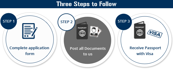 Three Steps to Follow